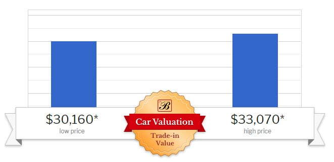 A chart showing the highest and lowest trade-in value for the 2016 Ram 1500