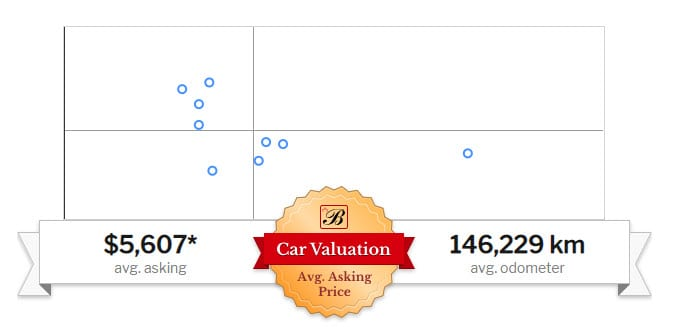 A chart showing the estimated value and average kilometres for a 2007 Dodge charger