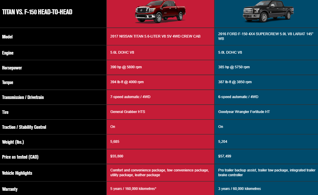 Titan vs ford head to head