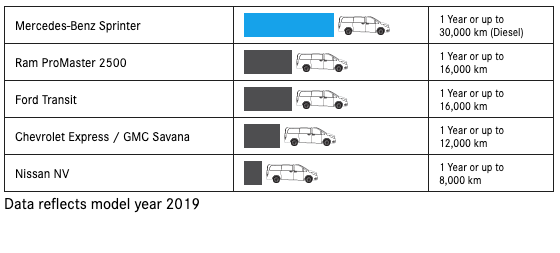 2019 Sprinter Cargo Van Maintenance Interval Chart