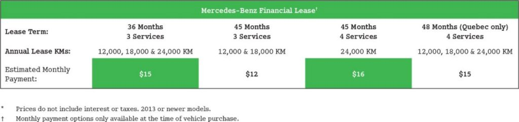 smart fortwo Mercedes-Benz Financial Lease