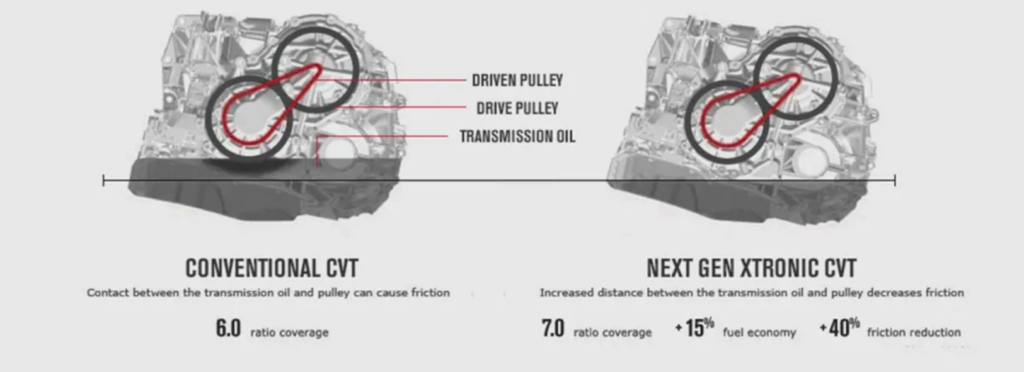 comparing a nissan cvt to a nissan xtronic cvt