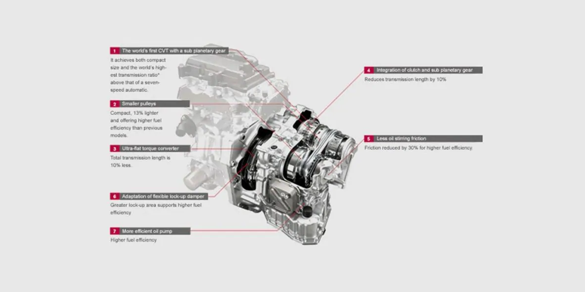 Detailed diagram of conventional CVT